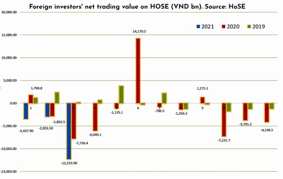 Wave of massive net selling by foreign investors