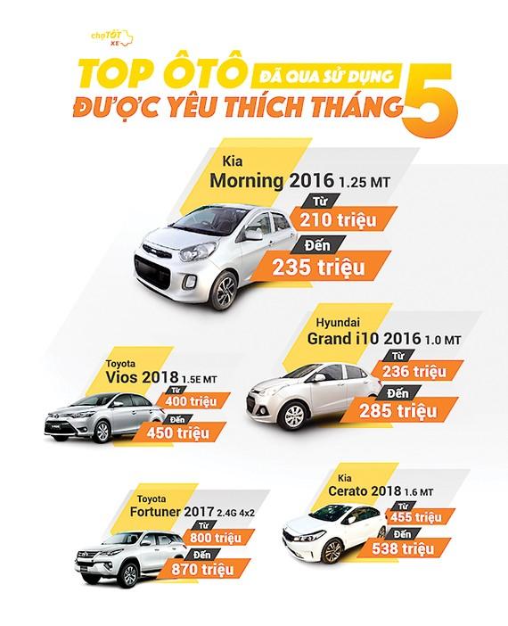 Thị trường xe lại sôi động, giá xe tiếp tục giảm