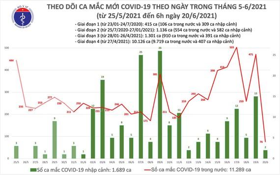 Sáng 20-6, có 78 ca mắc Covid-19, TPHCM vẫn nhiều nhất với 46 ca