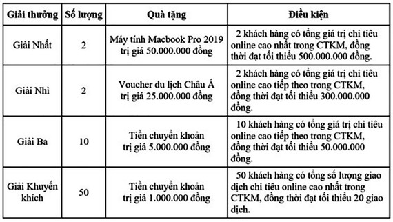 Mở thẻ hoàn tiền - Trúng liền Macbook cùng VietinBank