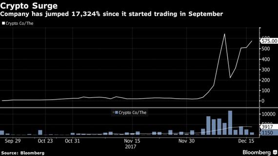 Tốc độ phát triển vũ bão của cổ phiếu The Crypto (Ảnh : Bloomberg)