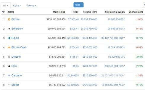 Giá Bitcoin vẫn chưa chạm mốc 8.000 USD