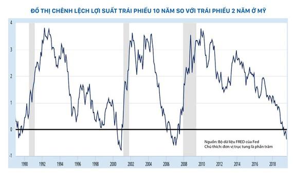 Nguồn: Bộ dữ liệu FRED của Fed Chú thích: đơn vị trục tung là phần trăm
