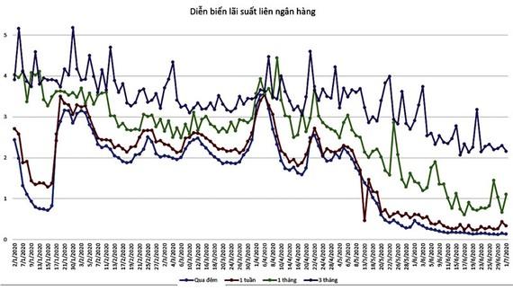 Thanh khoản vẫn đang dư thừa lớn trong hệ thống khi lãi suất liên ngân hàng tiếp tục chạm mức thấp kỷ lục đầu tháng 7.