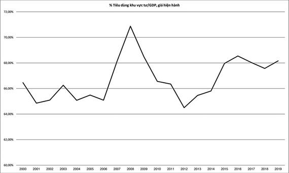 Nguồn :World Development Indicators, The World Bank