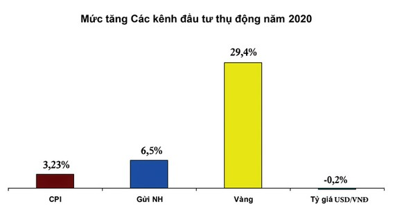 Vàng đã tăng mạnh trong năm 2020, tỷ giá USD vẫn đứng trong năm 2020, lãi suất tiền gửi có xu thế giảm khiến các NĐT quan tâm tới kênh đầu tư CK nhiều hơn.