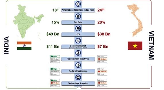 Biểu đồ so sánh giữa Ấn Độ và Việt Nam về Chỉ số sẵn sàng tự động hóa, thuế, FDI, thị trường nội địa, chính sách, hạ tầng cảng, và ứng dụng kỹ thuật.
