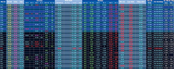 Bảng giá giao dịch rổ blue chips VN30 ngày 28-1-2021.