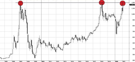 VN Index tuy thể hiện 3 thời điểm chạm tới ngưỡng 1.200 điểm trong suốt lịch sử, nhưng tính chất thị trường ở mỗi thời điểm rất khác nhau.  Đặc biệt nhiều CP biến động không hề bị chi phối bởi ngưỡng đỉnh này.