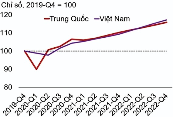 Hình 1: Phục hồi kinh tế của Việt Nam và Trung Quốc. Nguồn: Haver Analytics & WB. Ghi chú: thời điểm bắt đầu là quý IV-2019 với giá trị cơ sở là 100.