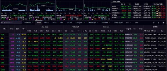 Nhà đầu tư tận dụng nhịp tăng điểm trong tuần để chốt lời