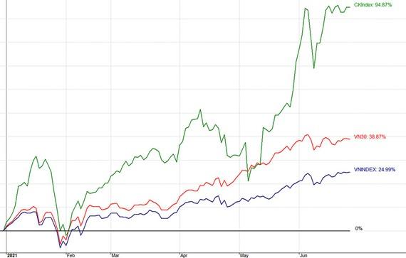Tỷ suất lợi nhuận vượt trội của nhóm cổ phiếu chứng khoán so với thị trường chung trong 6 tháng đầu năm 2021.