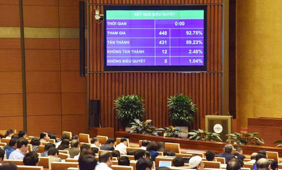 Quốc hội biểu quyết thông qua Luật sửa đổi, bổ sung một số điều của Luật Tổ chức Chính phủ và và Luật Tổ chức chính quyền địa phương. Ảnh: VIẾT CHUNG