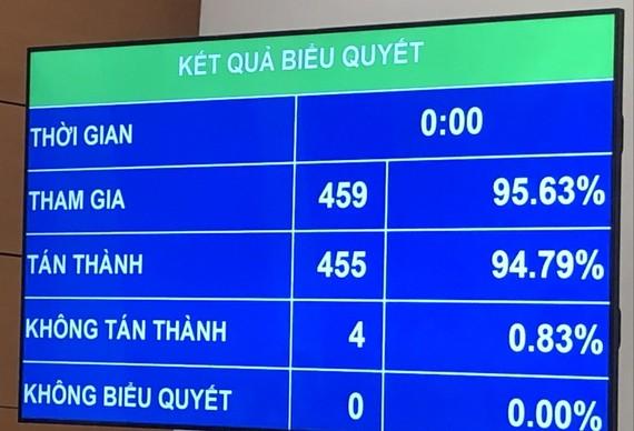 Kết quả biểu quyết của Quốc hội sáng 8-4