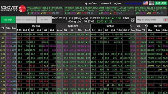 VN-Index  phá đỉnh mới, tiến sát mốc kỷ lục năm 2007