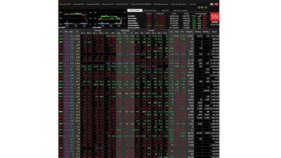 Đỏ sàn - VN-Index mất gần 30 điểm