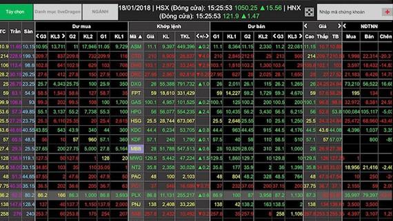 Đảo chiều ngoạn mục, VN-Index hồi phục gần 16 điểm
