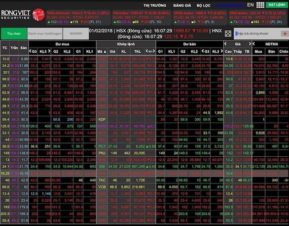 """Thị trường bị """"nhuộm"""" đỏ vì nhà đầu tư xả hàng"""