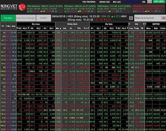 VN-Index giảm gần 30 điểm
