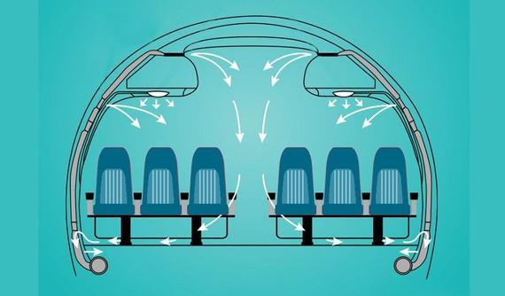 Màng lọc không khí hoạt động trong máy bay