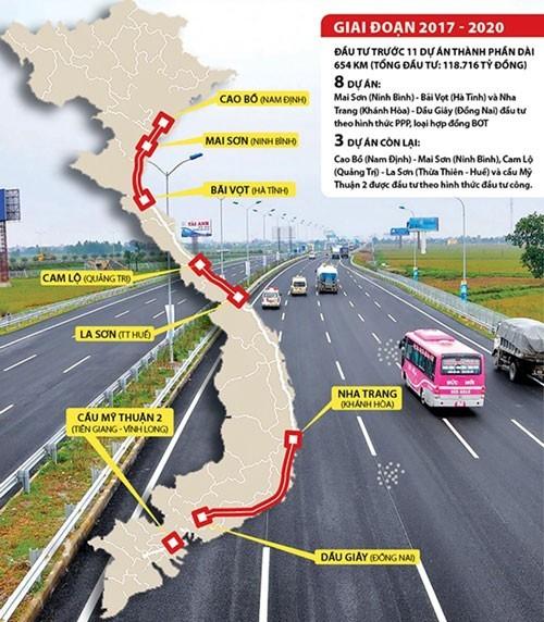 Đồ họa dự án cao tốc Bắc - Nam phía Đông