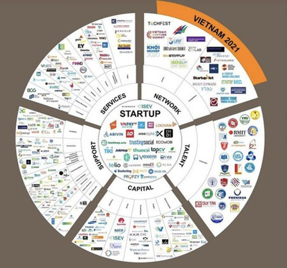 Map for national innovative startup ecosystem makes debut
