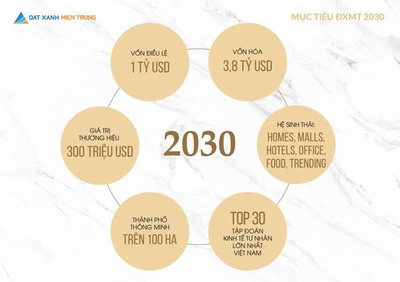 Đất Xanh Miền Trung hướng đến mục tiêu tăng vốn điều lệ lên 1 tỷ USD vào năm 2030