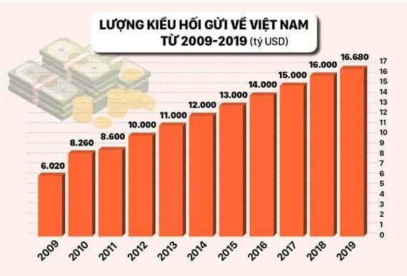 4 tháng, kiều hối về TPHCM chỉ 1,8 tỷ USD