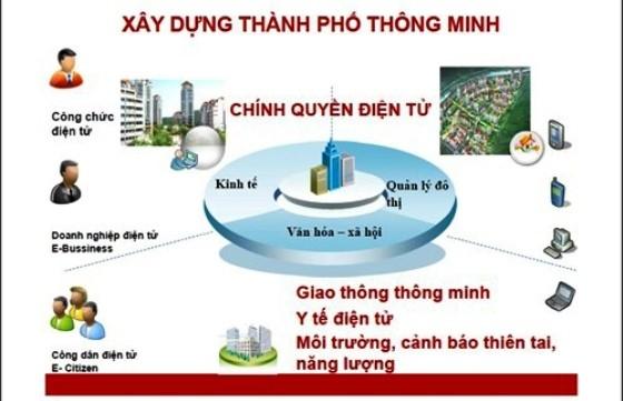 Lựa chọn 15 giải pháp xây dựng thành phố thông minh cho Việt Nam