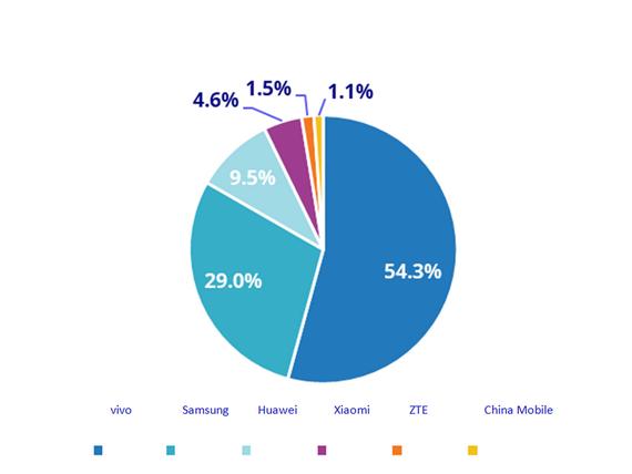 Vivo chiếm hơn 50% thị phần điện thoại 5G bán ra