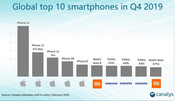 Redmi Note 8 smartphone dẫn đầu mảng điện thoại Android