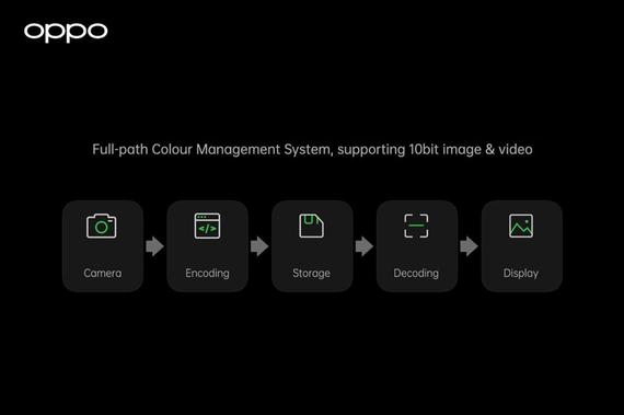 OPPO đã giới thiệu hệ thống quản lý màu sắc toàn diện