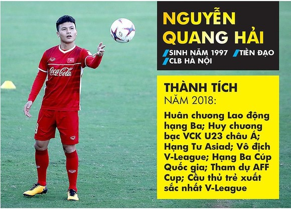 Gương mặt trẻ Việt Nam tiêu biểu năm 2018: Quang Hải lọt vào tốp 10  ảnh 1