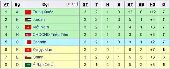 Việt Nam vào top 4 các đội nhì bảng ảnh 1
