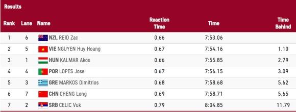 Kình ngư Nguyễn Huy Hoàng về thứ nhì lượt vòng loại và xếp hạng 20 chung cuộc ảnh 1