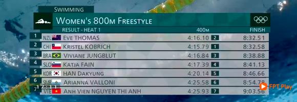 Ánh Viên về đích cuối cùng ở đợt bơi vòng loại cự ly 800m tự do nữ.