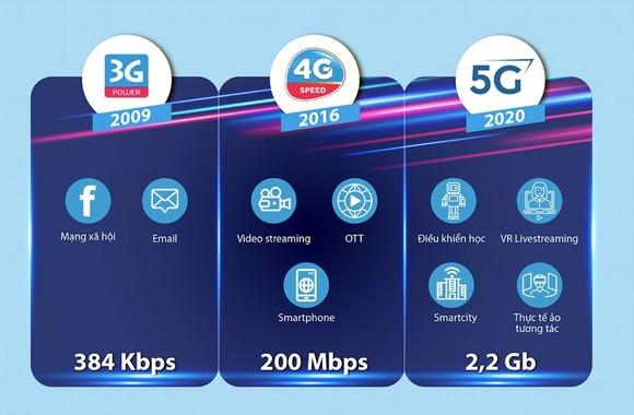 VNPT thử nghiệm thành công mạng 5G thương mại ảnh 2
