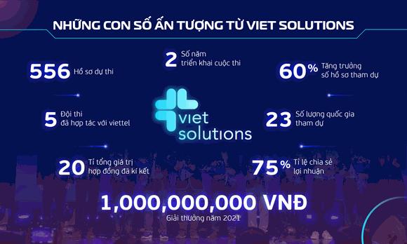 Khởi động cuộc thi Viet Solutions 2021 ảnh 2