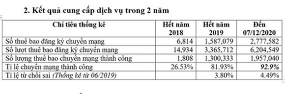 Statistics from VNTA about MNP after 2 years launching the program in Vietnam. (Photo: SGGP)