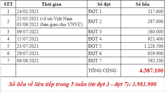 Thêm gần 600.000 liều vaccine Covid-19 vừa về đến Việt Nam ảnh 1