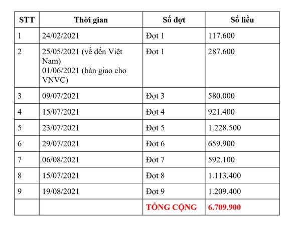 Thêm 1,2 triệu liều vaccine Covid-19 của AstraZeneca được VNVC bàn giao cho Bộ Y tế  ảnh 2