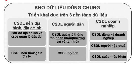 Cơ sở dữ liệu dùng chung - Chìa khóa xây dựng chính quyền số ảnh 2