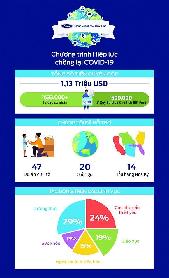 Chương trình Hiệp lực chống lại Covid-19 của nhân viên Ford toàn cầu đã gây quỹ hơn 1 triệu USD  ảnh 2
