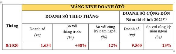 Doanh số bán ô tô trong tháng 8 của Honda Việt Nam tăng 38% ảnh 2