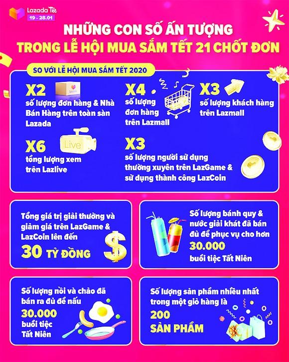 Lazada Việt Nam nhận số đơn hàng tăng gấp đôi trước Tết Tân Sửu