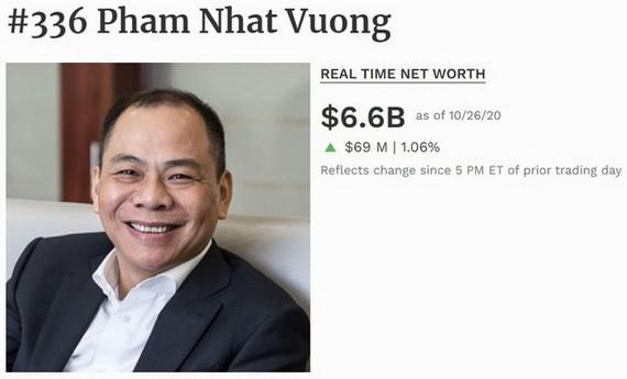 范日旺資產為66億美元,6個月來增10億美元,繼續是我國首富。(圖源:Forbes)