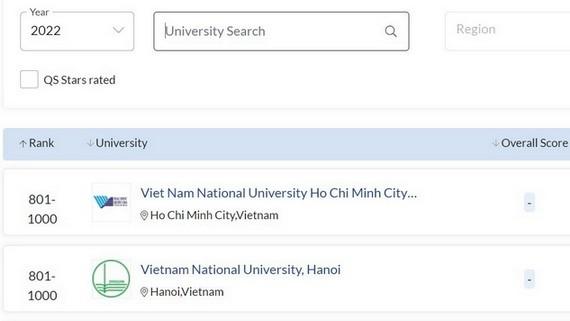 越南河內國立大學及本市國立大學兩所大學分別躋身801至1000強名冊中。(圖源:網站截圖)