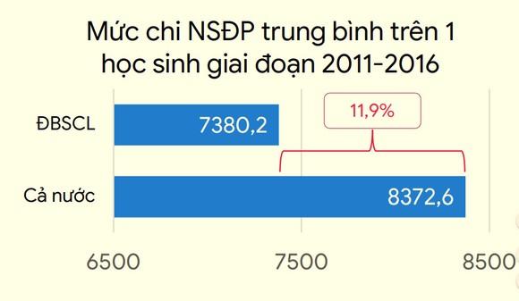 ĐBSCL: Đầu tư ngân sách địa phương cho giáo dục thấp hơn cả nước 11,9% ảnh 2