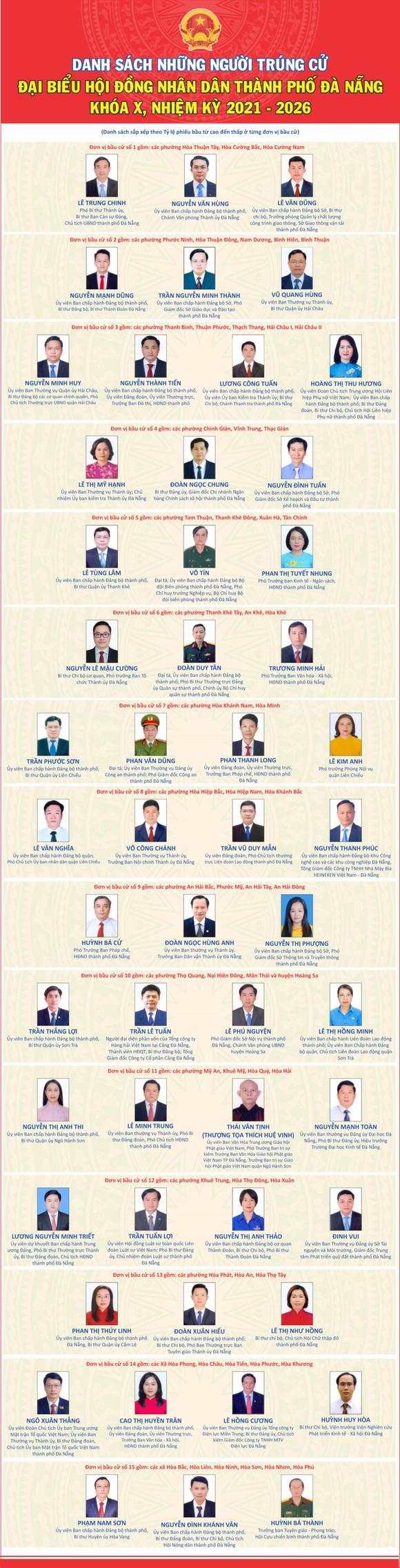 Đà Nẵng công bố danh sách 52 người trúng cử đại biểu HĐND thành phố khóa X, nhiệm kỳ 2021-2026 ảnh 1