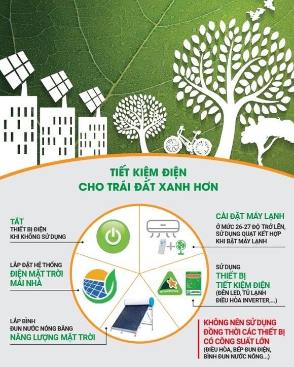 Dự báo lượng điện tiêu thụ lại tăng đột biến ảnh 2